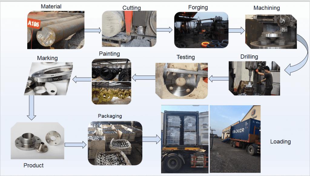 flange production process