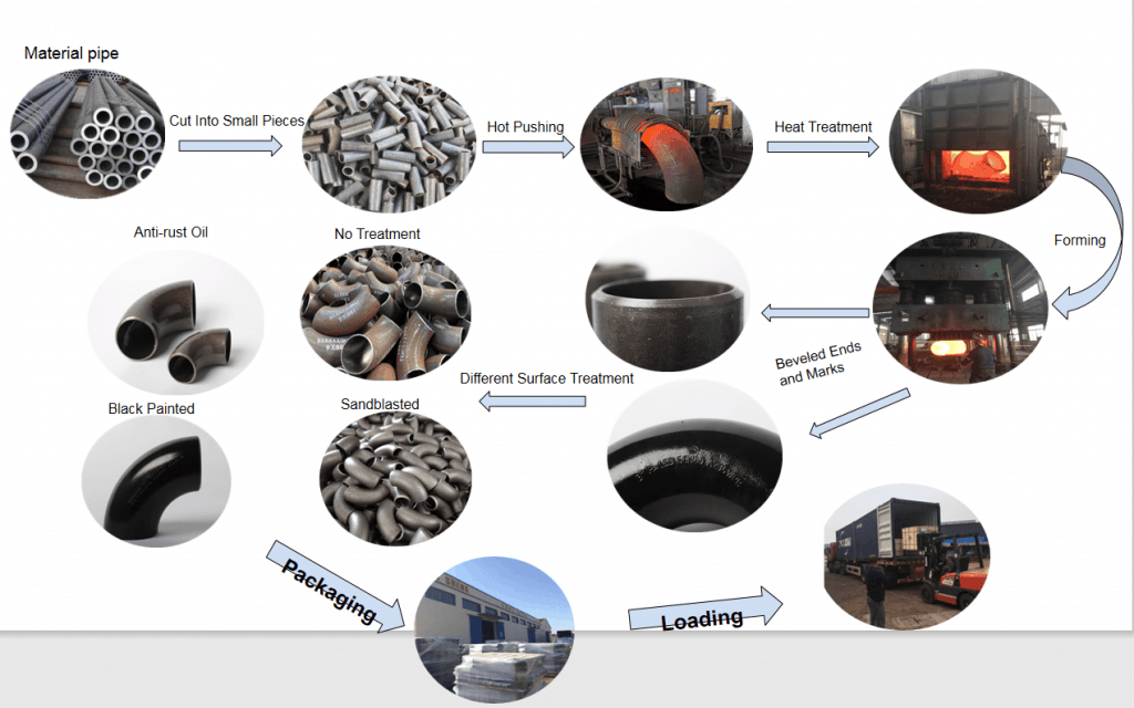 Production process of pipe fittings